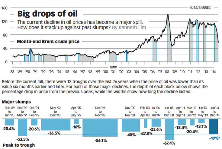 In the last six months of 2014, crude oil dropped 49% in price. How does this compare to other famous oil slumps in history?
