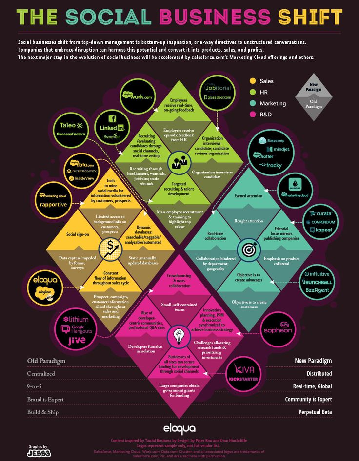 The Social Business Shift: From Top-Down Management To Bottom-Up Inspiration - #SMM - #Infografia