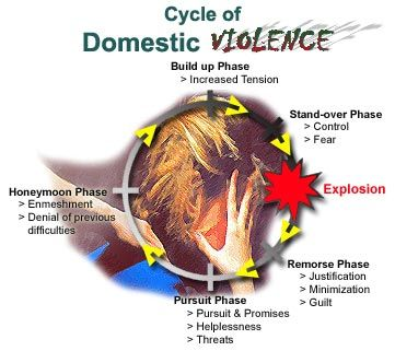 Google Image Result for http://www.hsvpolice.com/Images3/domestice_violence_cycle.jpg