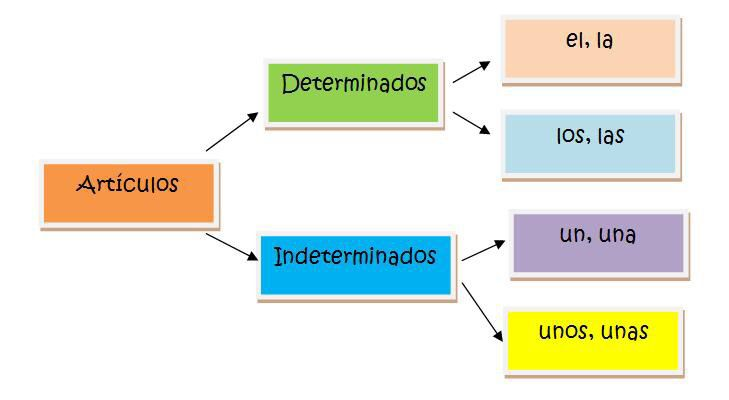 ... indefinidos on Pinterest | English, Spanish and Pictures of