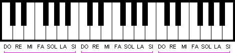 Las notas musicales se van repitiendo cíclicamente a lo largo del teclado