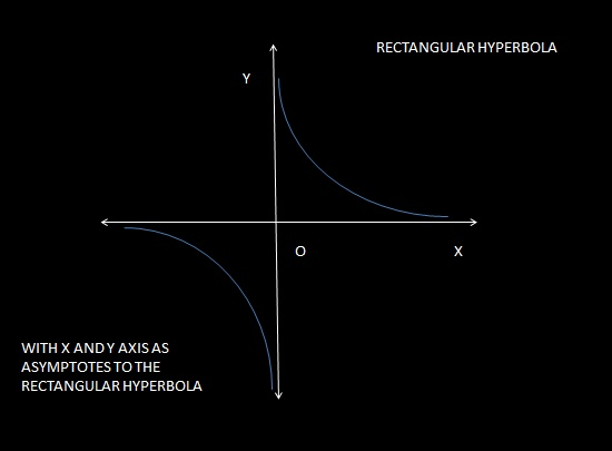 how to find the equation of half a hyperbola