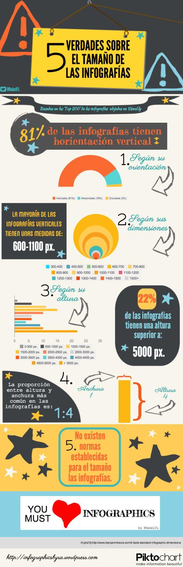 5 verdades sobre el tamaño de las infografías #infografia #infographic #design