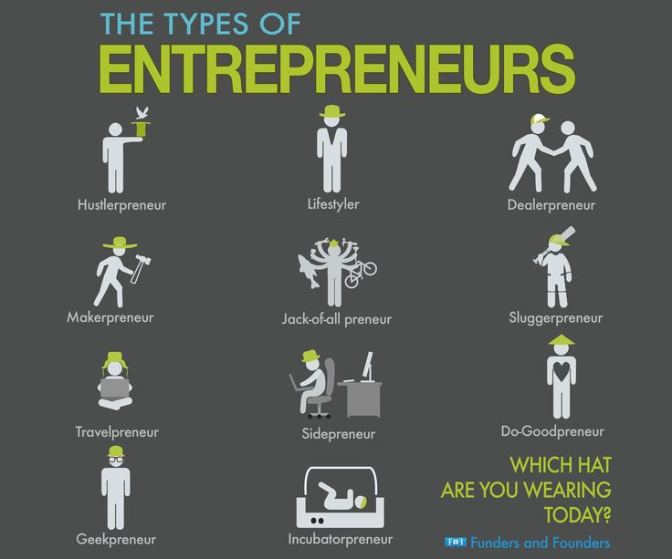 Which one are you? --> The Types of Entrepreneurs [INFOGRAPHIC] by Anna Vital [via facebook.com/fundersandfounders]