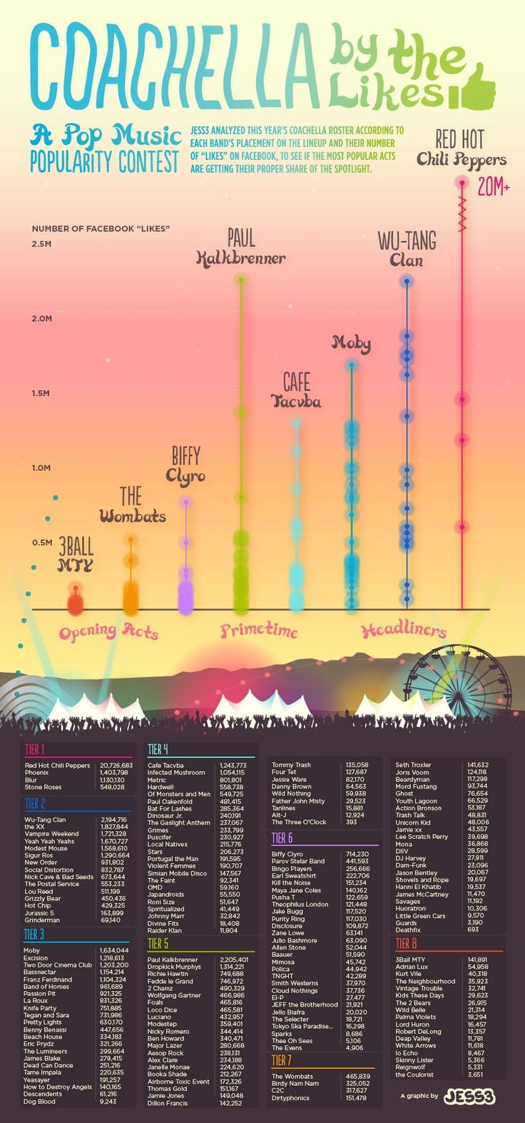 JESS3 made an infographic to see if the tiered system #Coachella uses represents the levels of bands' popularity on Facebook: