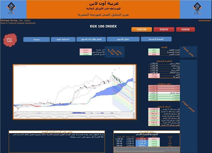 - صفحتنا على الفيس بوك Arabeya Online brokerage - عربية اون لايــن للوساطة فى الاوراق المالية - صفحتنا على الفيس بوك http://ift.tt/2dVncOP - المصدر http://ift.tt/2l5xAIo