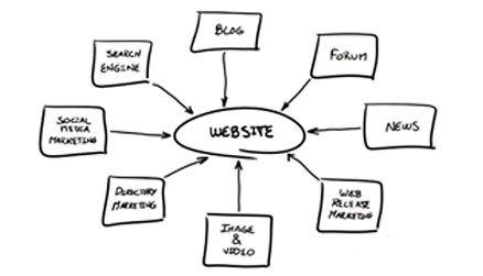Web Design Bangkok, Web Design Company, Website Development Thailand