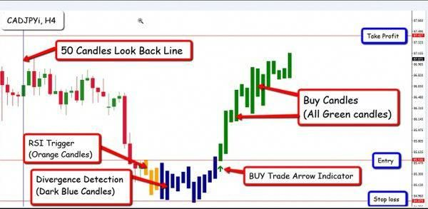 Learn To Trade Forex Forex Buy Candles Trading Strategies