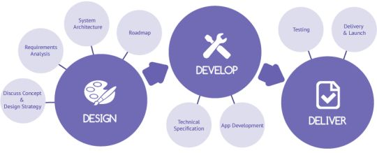 Consult #Digital360 for mobile application development needs. #Digital360, a prominent #Digital #Branding agency.