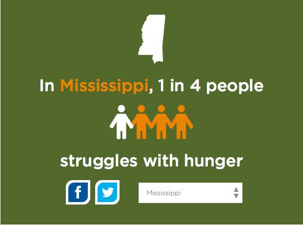 This is ridiculous. 21.1% of people in Mississippi struggle with hunger.  This needs to change.