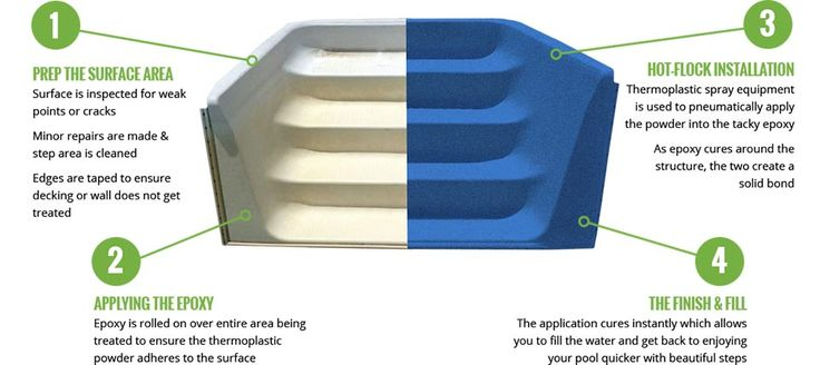 REFRESH YOUR POOL STEPS - BLOG  If you already have a swimming pool with thermoplastic steps, you may have seen the previous sheen and splendor of the colour fade away or dull over time. Or, if you're considering a new pool, you've probably looked at some of the step options and wondered why they don't offer them in a variety of different colours.  Eco Finish is a revolutionary new pool finishing application that is able to refinish your existing steps, or add some colour and strength to…