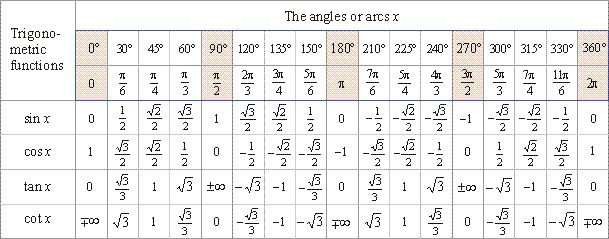 Trigonometric functions of arcs from 0 to ± 2p, Calculation of values of trigonometric functions, Trigonometric reduction formulas - the reference angles, Basic relationships between trigonometric functions of the same angle