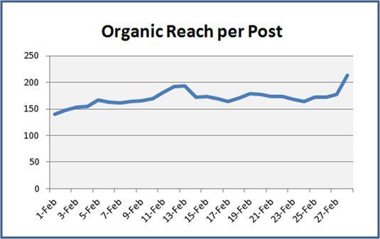 Facebook metrics such as organic reach per post can help you get a better understanding of how your Facebook efforts are trending over time.: Job Stuff, Facebook Analyt, Facebook Effort, Social Bookmarks, Facebook News, Better Understands, Work Stuff, Organizations Reach, Facebook Metric