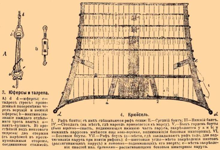 Файл:Паруса и парусные суда 1 3.jpg - Викизнание