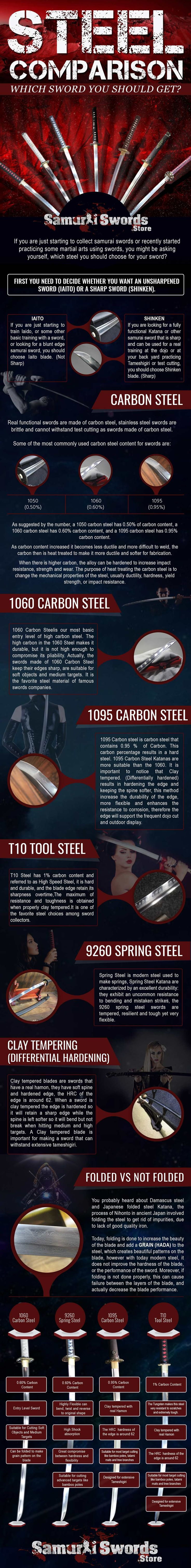 Steel Comparison - Samurai Swords Store