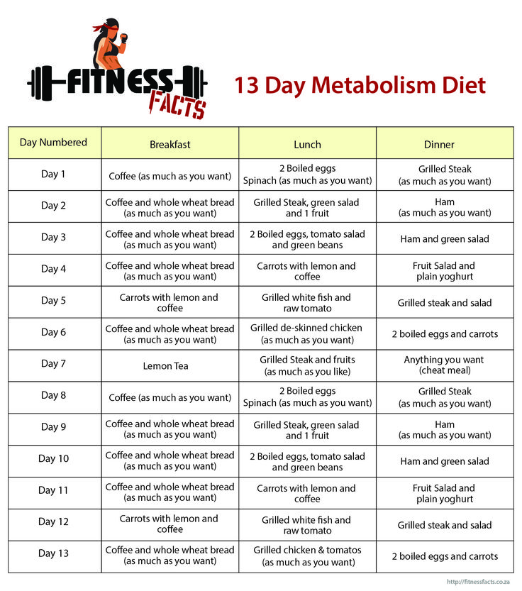 13 Day Metabolism Diet is a diet to change metabolism digestion as it continues to work after 13 days, you should lose all excess body fat 9 - 20kg's.