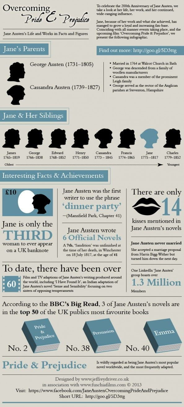 Overcoming Pride And Prejudice Jane Austen Infographic