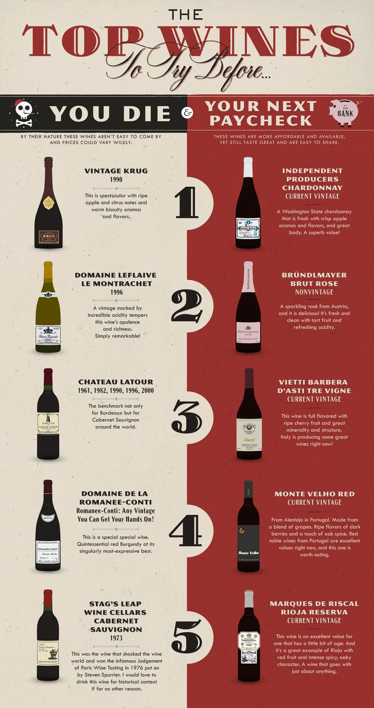 The Top Wines to Try Before you Die... you should definitely take a look at this! #DarkRye http://darkrye.com