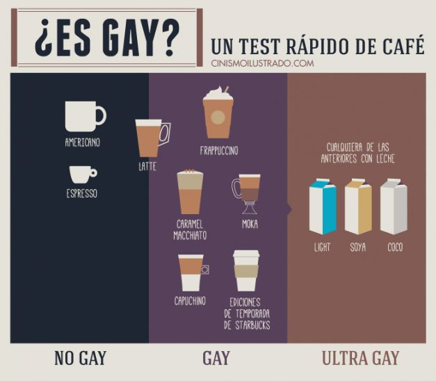 Coffee Test