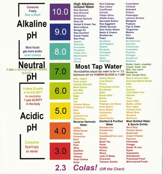 Ph Balance - Every meal should contain both alkaline and acidic foods, less acidic than alkaline in proportions. Alkaline is your fruits and vegetables, acidic would be your protein and whole grains. If your body is weak or sick add more alkaline until balance is found.