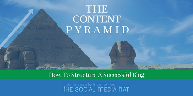 The Content Pyramid, How To Structure A Successful Blog - The Social Media Hat