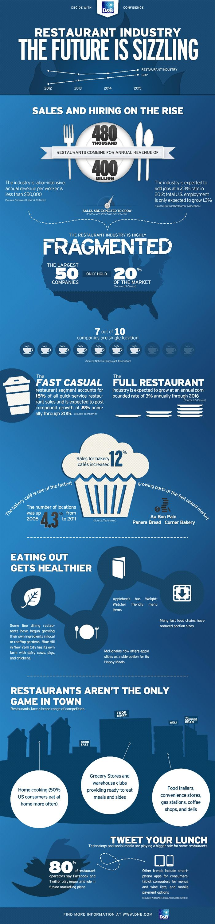 Restaurant Industry Infographic Restaurant Industry The Future