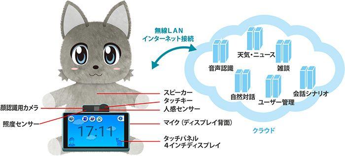 NTTドコモと、ドライブレコーダーや無線通信機器で知られるユピテルは1月26日、AI・IoT活用のネコ型対話ロボットの共同開発について発表しました。2017年内の発売を目指すとしています。  ネコの風貌をしたこの対話型ロボットは、人工知能で自然対話を実現するとうたうNTTグループのAI技術「Corevo」を活用。文...