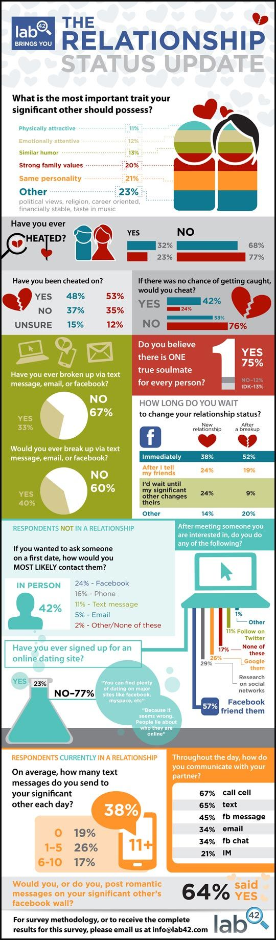The relationship status update infographic