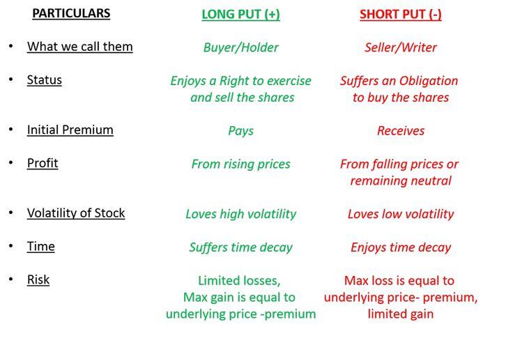 Long Short Put Comparison