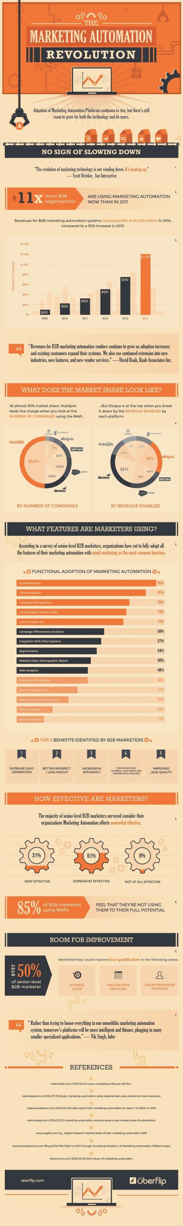 State of B2B Marketing Automation
