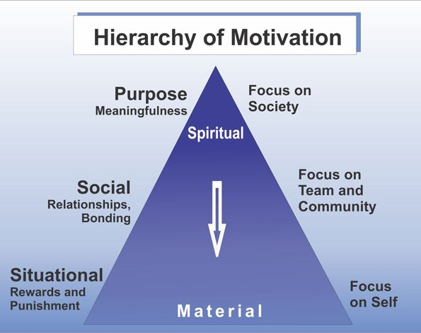 """impact of motivational tools on performance Impact of motivation on employee performance: a study of alvan  the  employees are the most important """"tools"""" of the organization."""