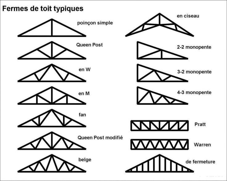 Ferme-de-toit-typiques-Inspecteur-en-batiment-QUEBEC | Charpente bois, Construction maison et ...