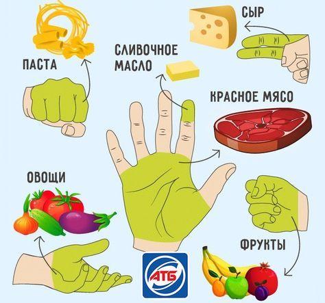 Сколько еды нужно съедать за раз?. Обсуждение на LiveInternet - Российский Сервис Онлайн-Дневников