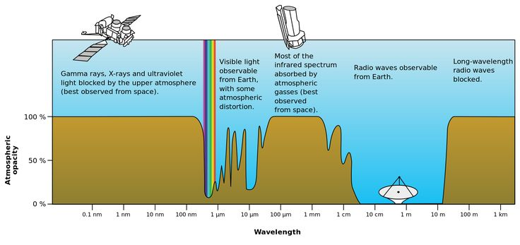 Atmospheric electromagnetic opacity - Visible spectrum - Wikipedia, the free encyclopedia