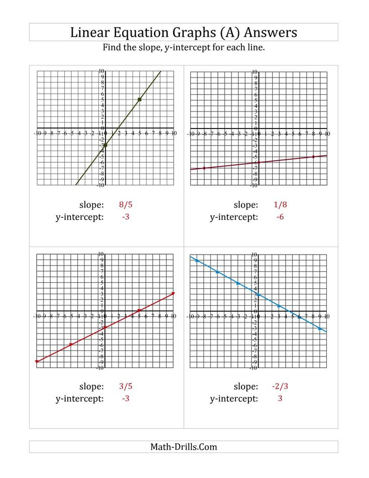 The Finding Slope and yintercept from a Linear Equation