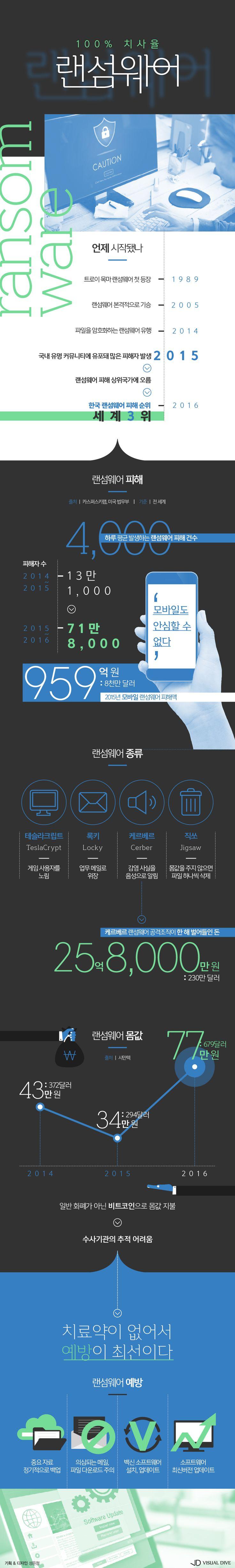 공포의 랜섬웨어, 내 컴퓨터가 위험하다! [인포그래픽] #ransomware /  #Infographic ⓒ 비주얼다이브 무단 복사·전재·재배포 금지