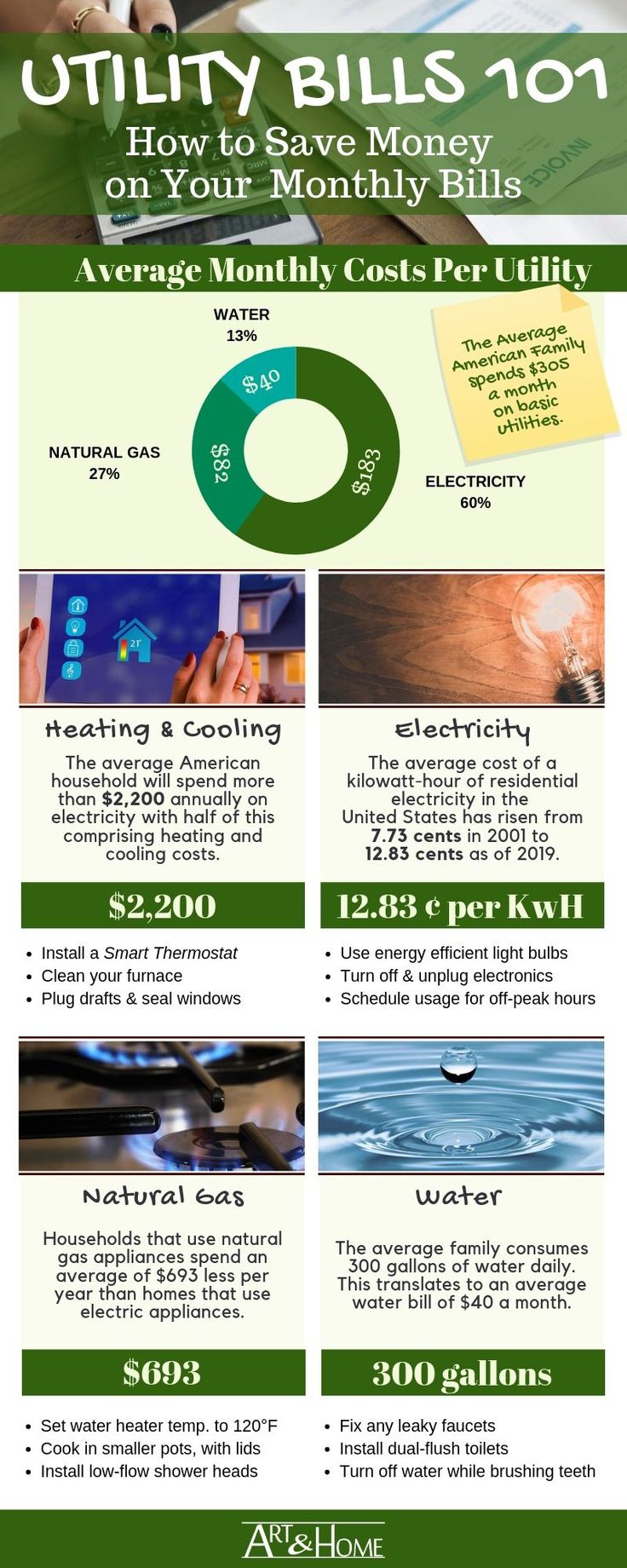 How to save money on your monthly utility bills art