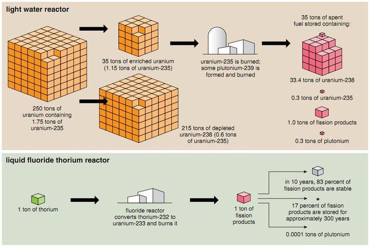 The benefits liquid fluoride thorium reactors (LFTRs) have over light water uranium reactors (LWRs) are compelling.