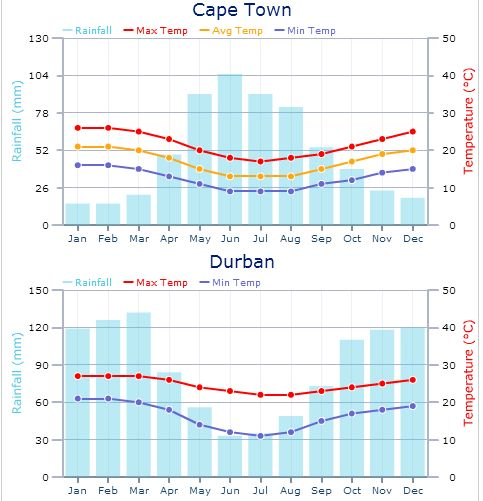 Average Weather For Kiawah Island