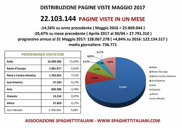 Pagine Viste su spaghettitaliani.com nel mese di Maggio 2017