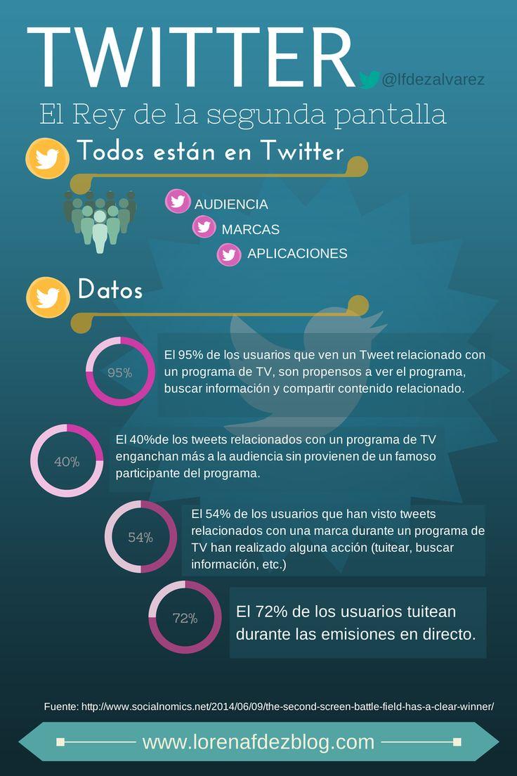Twitter - Segunda pantalla