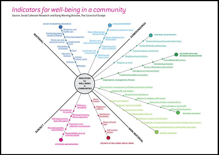 Indicators for well-being in a community - 2012