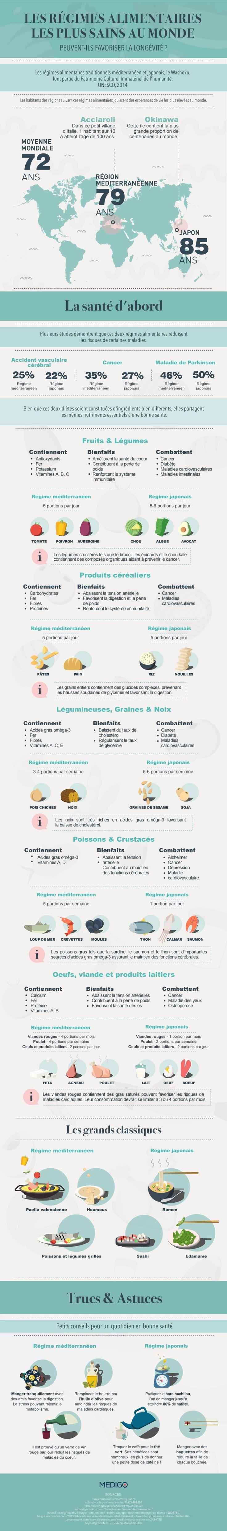 Cuisine méditerranéenne et japonaise