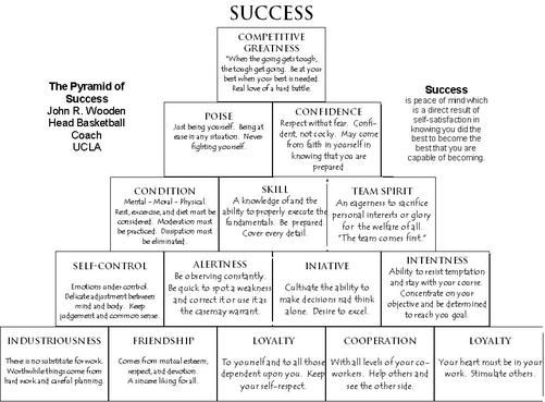 sports psychology pyramid | John Woodens Pyramid of Success - Beautiful Game Consulting sports ...