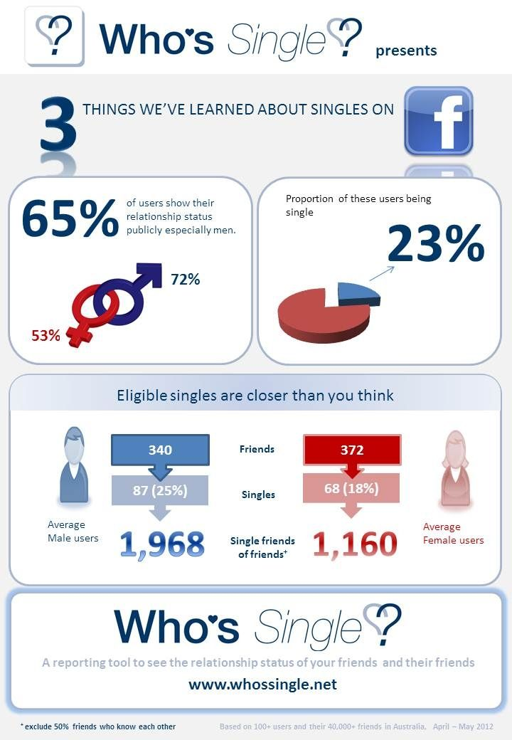 INFOGRAPHIC: Facebook Relationship Statuses