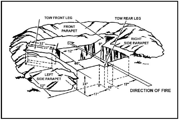 US Army manual illustration of two-man fighting position