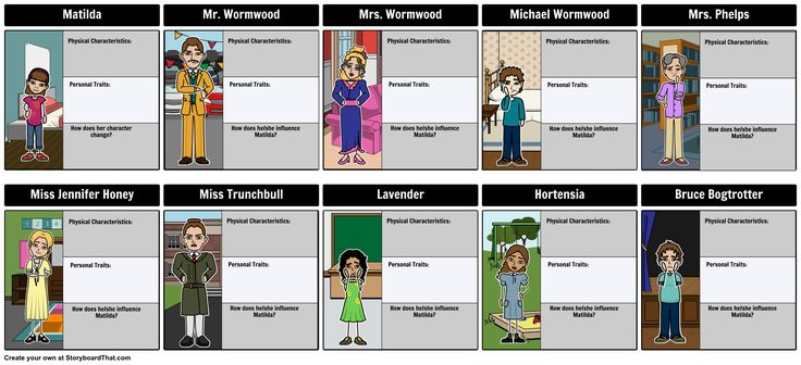 Matilda Character Map Graphic Organizer - Find an example of Matilda Character Map. You can include Miss Trunchbull, Miss Honey, Matilda, Mr. & Mrs. Wormwood an so many more. Find the full teacher guide here: https://www.pinterest.com/storyboardthat/matilda/