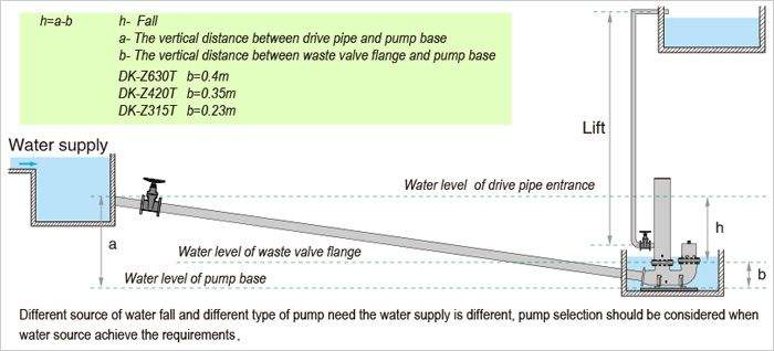 hydraulic ram pump water-How much water can be pumped by derkor ram pump?