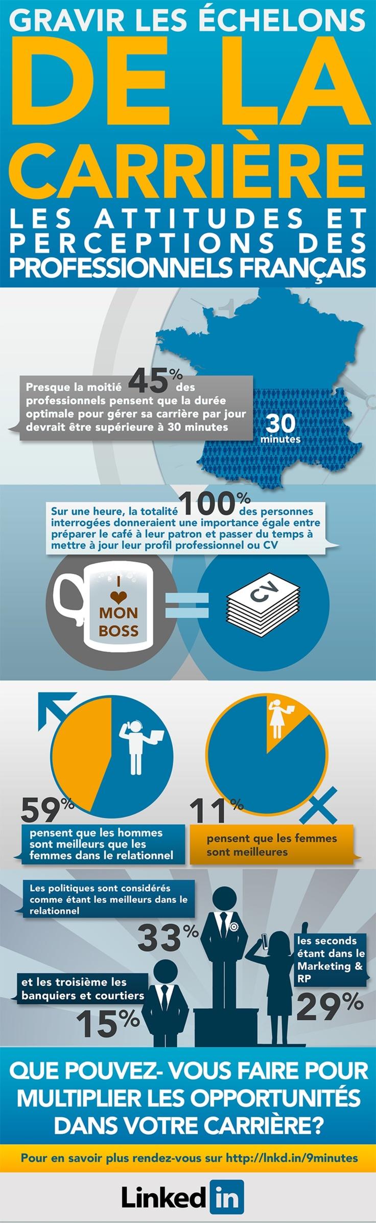 9 minutes par jour pour faire avancer sa carrière by LinkedIn France