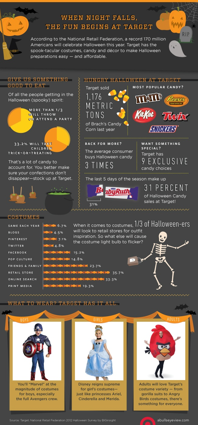 Did you know that Target sold 1,176 metric TONS of candy corn last year? Woah!